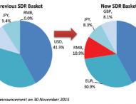 China's New FX Regime An Opportunity For RMB Currency Futures Users