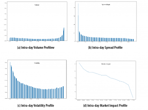 Figure 2. Intra-day Market Microstructure Profiles